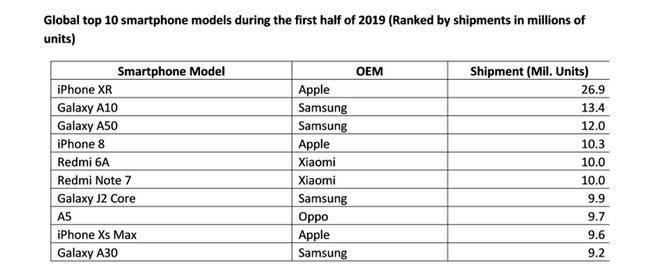 2019手机出货量排行_2019年手机出货量排名:OPPO第五,华为位列第二,第一