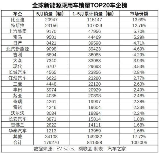 2019全球车型排行_2019年11月中国新能源汽车销量排行榜:多款车型销量低