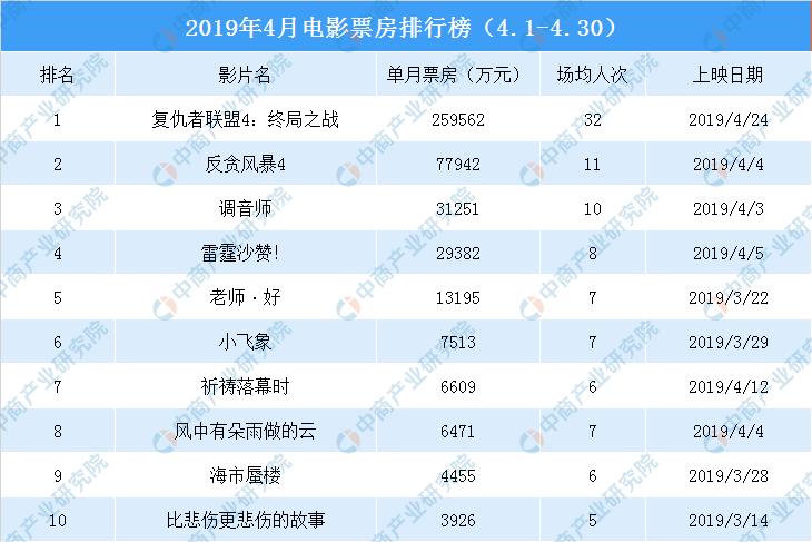2019港片排行榜_十大香港电影经典歌曲排行榜!沧海一声笑排第三