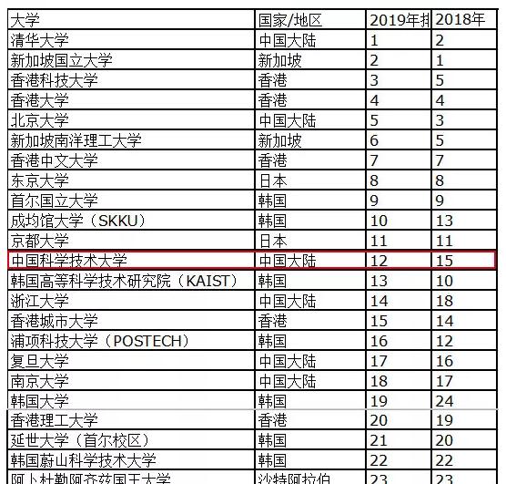 2019大学排行榜100_2019年亚洲大学排名出炉安徽这所高校入围百强