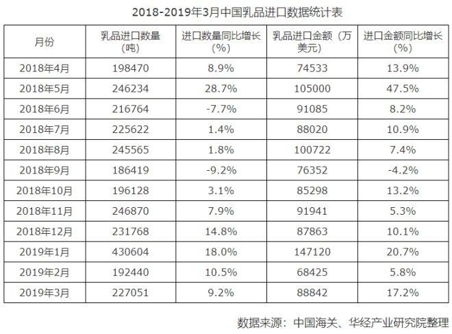 2019进口牛奶排行榜_从儿童牛奶看消费升级京东超市2019年进口儿童牛奶